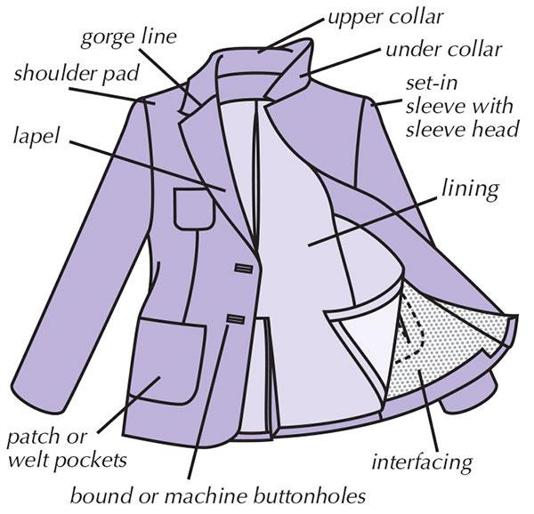Diagram of a deconstructed blazer